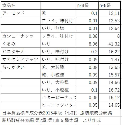 ランキング オメガ 3 食品 オメガ3・n